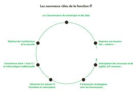 LE-NUMÉRIQUE-TRANSFORME-PROFONDÉMENT-LES-ENTREPRISES